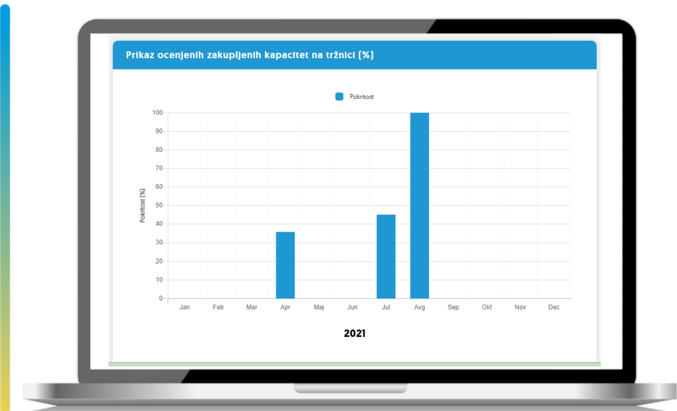prikaz ocenjenih zakupljenih kapacitet na trznici (1)